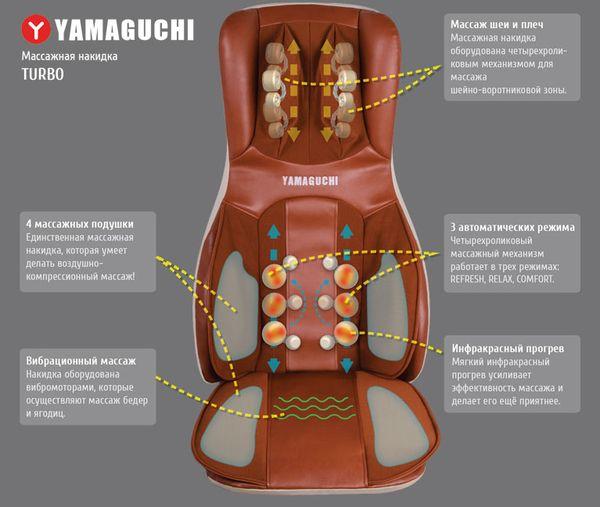 Принцип действия массажной накидки Yamaguchi turbo